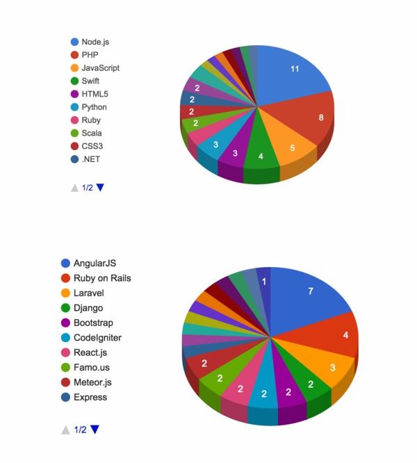 2015值得学习的前端语言及框架